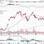 Google Inc.【GOOG】投資情報: 2017年09月12日