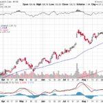 Moody's Corporation【MCO】投資情報: 2017年09月12日