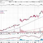 Alibaba Group Holding Ltd.【BABA】投資情報: 2017年09月12日