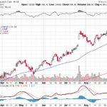 Moody's Corporation【MCO】投資情報: 2017年09月13日