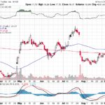Twitter Inc.【TWTR】投資情報: 2017年09月13日