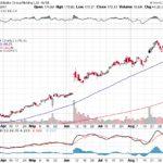 Alibaba Group Holding Ltd.【BABA】投資情報: 2017年09月13日