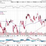 Bank of America Corp.【BAC】投資情報: 2017年09月14日