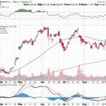 Google Inc.【GOOG】投資情報: 2017年09月14日