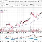 Moody's Corporation【MCO】投資情報: 2017年09月14日