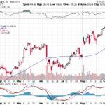 Apple, Inc.【AAPL】投資情報: 2017年09月14日
