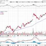 Moody's Corporation【MCO】投資情報: 2017年09月15日
