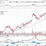 Moody's Corporation【MCO】投資情報: 2017年09月16日