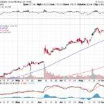 Alibaba Group Holding Ltd.【BABA】投資情報: 2017年09月16日