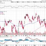 Bank of America Corp.【BAC】投資情報: 2017年09月19日