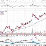 Moody's Corporation【MCO】投資情報: 2017年09月19日