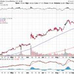 Alibaba Group Holding Ltd.【BABA】投資情報: 2017年09月19日