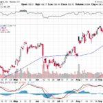 Apple, Inc.【AAPL】投資情報: 2017年09月19日