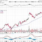 Moody's Corporation【MCO】投資情報: 2017年09月20日