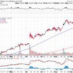 Alibaba Group Holding Ltd.【BABA】投資情報: 2017年09月20日