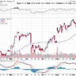 Apple, Inc.【AAPL】投資情報: 2017年09月20日