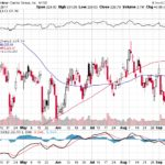 Goldman Sachs Group Inc.【GS】投資情報: 2017年09月21日