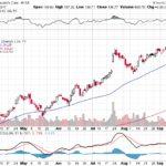 Moody's Corporation【MCO】投資情報: 2017年09月21日