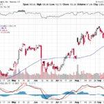 Apple, Inc.【AAPL】投資情報: 2017年09月21日
