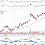 Moody's Corporation【MCO】投資情報: 2017年09月22日