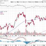 Tesla, Inc.【TSLA】投資情報: 2017年09月22日