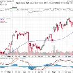 Apple, Inc.【AAPL】投資情報: 2017年09月22日