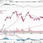 Google Inc.【GOOG】投資情報: 2017年09月23日