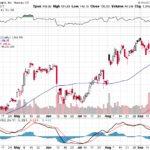 Apple, Inc.【AAPL】投資情報: 2017年09月25日