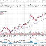 Moody's Corporation【MCO】投資情報: 2017年09月26日
