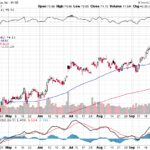 Citigroup Inc.【C】投資情報: 2017年10月04日