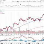 Citigroup Inc.【C】投資情報: 2017年10月05日