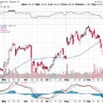 Apple, Inc.【AAPL】投資情報: 2017年10月05日