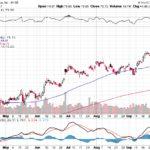 Citigroup Inc.【C】投資情報: 2017年10月06日
