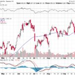 Tesla, Inc.【TSLA】投資情報: 2017年10月06日