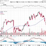 Apple, Inc.【AAPL】投資情報: 2017年10月06日