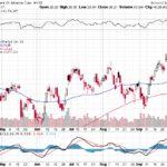 Bank of America Corp.【BAC】投資情報: 2017年10月07日
