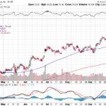 Citigroup Inc.【C】投資情報: 2017年10月07日