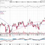 Goldman Sachs Group Inc.【GS】投資情報: 2017年10月07日