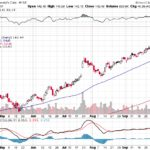 Moody's Corporation【MCO】投資情報: 2017年10月07日