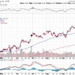 Citigroup Inc.【C】投資情報: 2017年10月10日