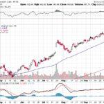 Moody's Corporation【MCO】投資情報: 2017年10月10日
