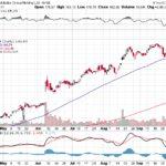Alibaba Group Holding Ltd.【BABA】投資情報: 2017年10月10日
