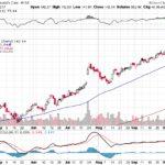 Moody's Corporation【MCO】投資情報: 2017年10月11日