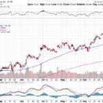 Citigroup Inc.【C】投資情報: 2017年10月12日