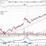 Moody's Corporation【MCO】投資情報: 2017年10月12日