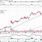 Alibaba Group Holding Ltd.【BABA】投資情報: 2017年10月12日