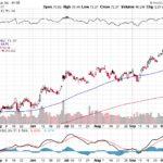 Citigroup Inc.【C】投資情報: 2017年10月13日