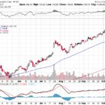 Moody's Corporation【MCO】投資情報: 2017年10月13日