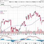 Apple, Inc.【AAPL】投資情報: 2017年10月13日