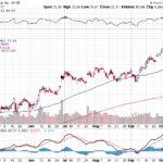 Citigroup Inc.【C】投資情報: 2017年10月14日